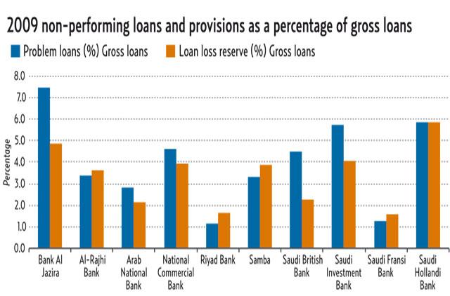 Saudi banks keep silent on 'mild earnings performance'