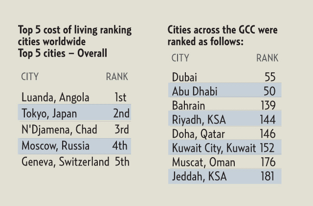 Abu Dhabi tops list of expensive cities for expatriates in
