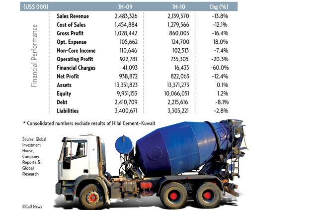 Cement sales continue to flag on poor construction uptake