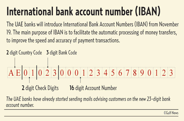 IBAN to be mandatory for banking transactions | Banking