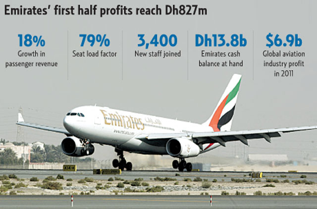Global uncertainties will not dent Emirates'growth path