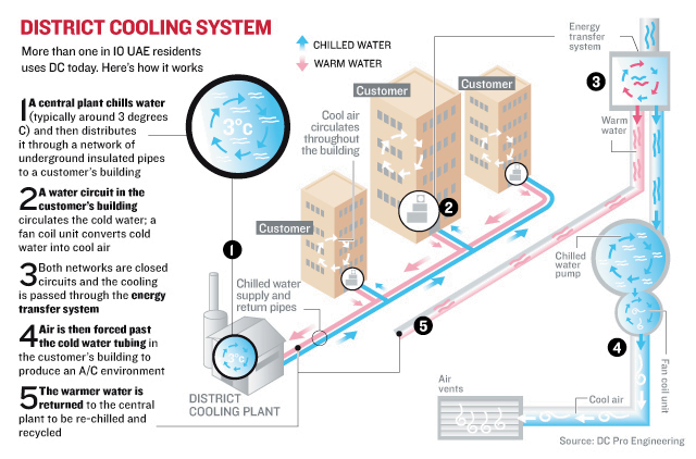 District cooling: Cool discomfort | Uae – Gulf News