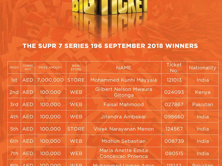 Indian expat wins Dh7 million in the Big Ticket Abu Dhabi draw