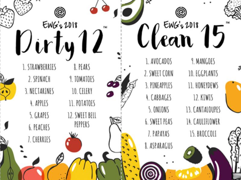 RDS_181105 Organic Dirty Dozen