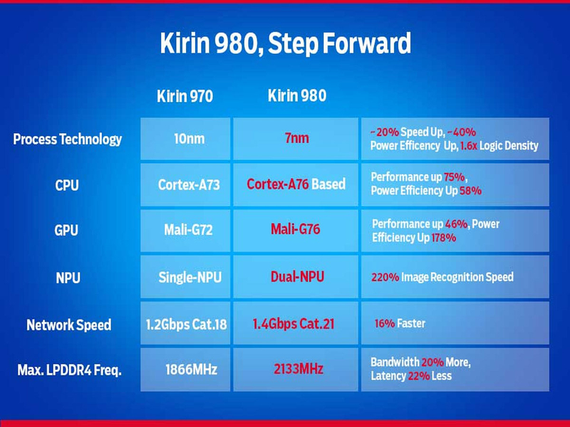 4-IS-THE-HUAWEI-KIRIN-980-GOING-TO-BE-THE-BEST-SMARTPHONE-PROCESSOR-OF-THE-YEAR