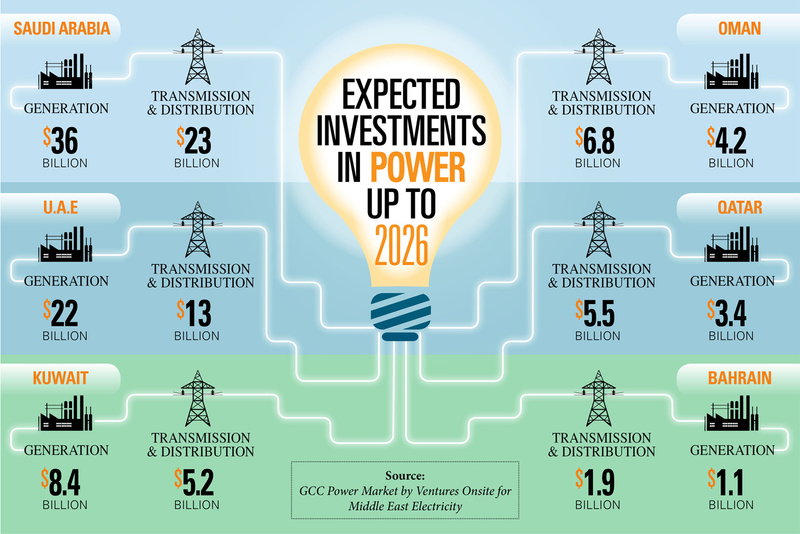 Expected investments in power across the GCC up to 2026