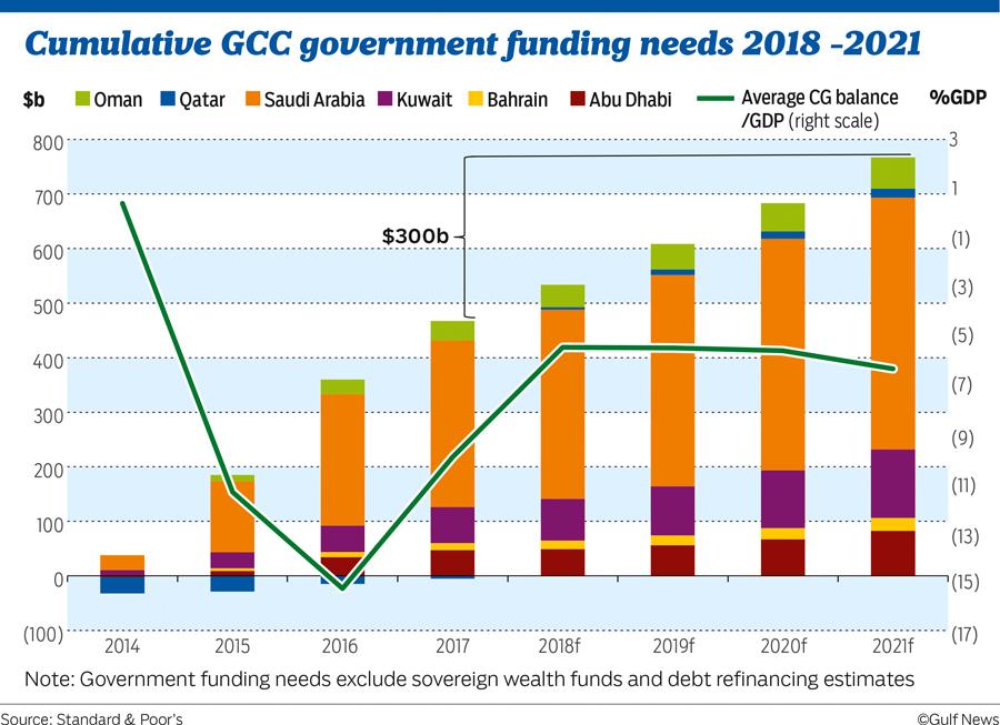 GCC funding 02