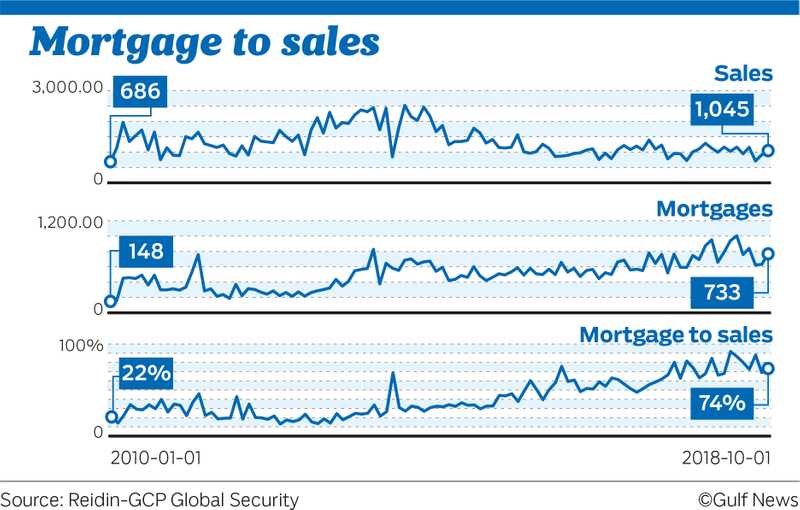 Mortgage to sales
