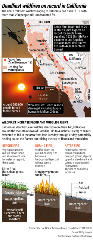Deadliest wildfires on record in California