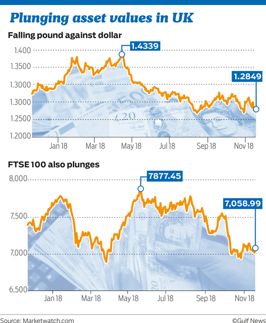 Plunging asset values in UK