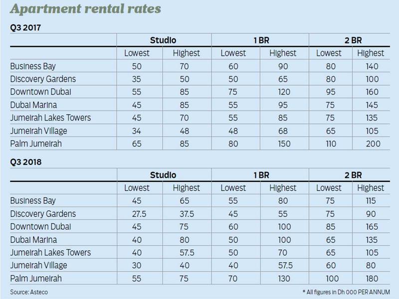 181124 rental rates