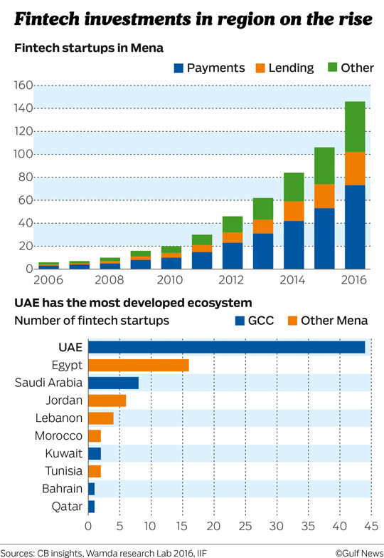 Fintech investments in region on the rise
