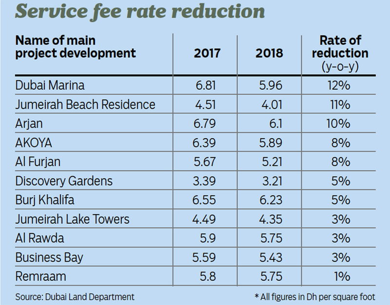 Service fee rate reduction