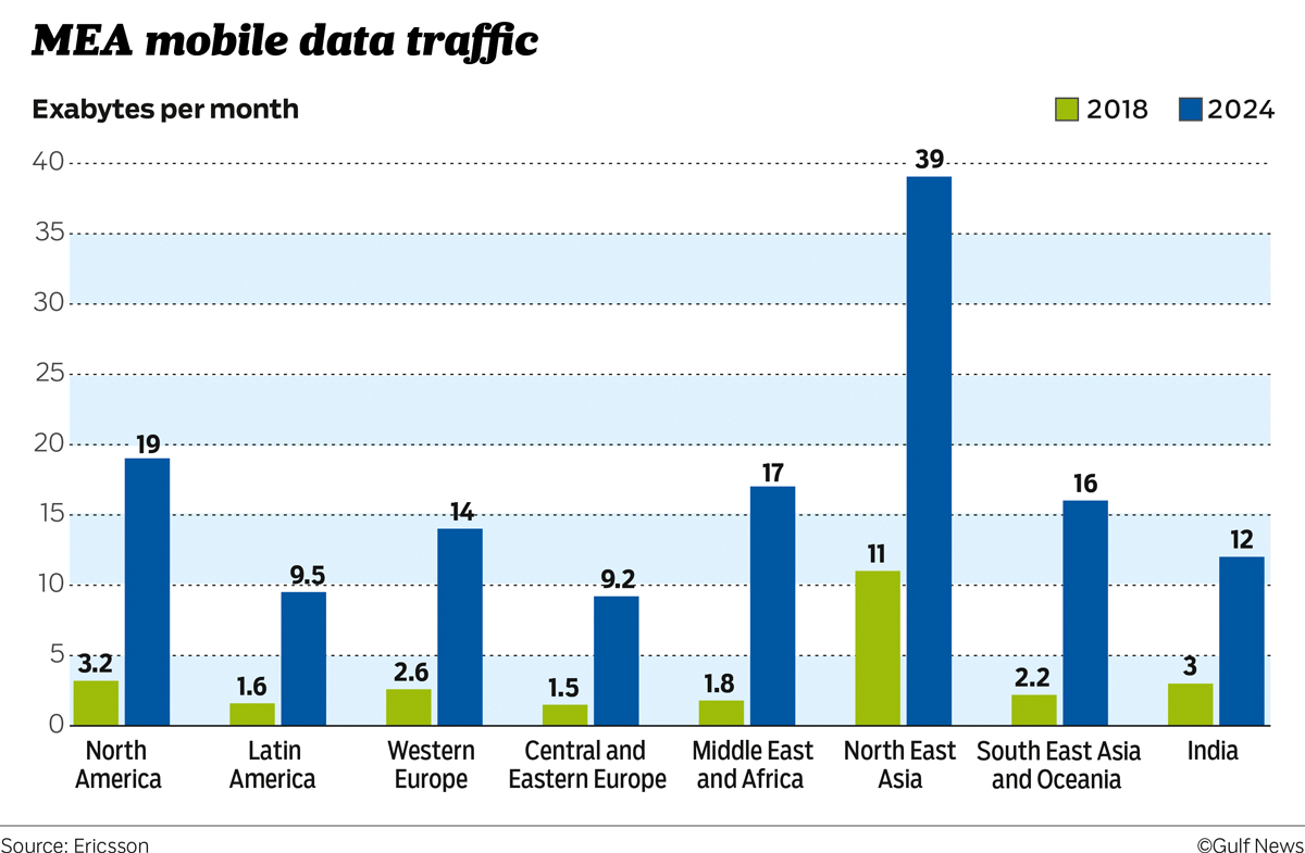 MEA mobile data traffic
