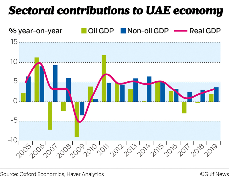 Sectoral contributions to UAE economy