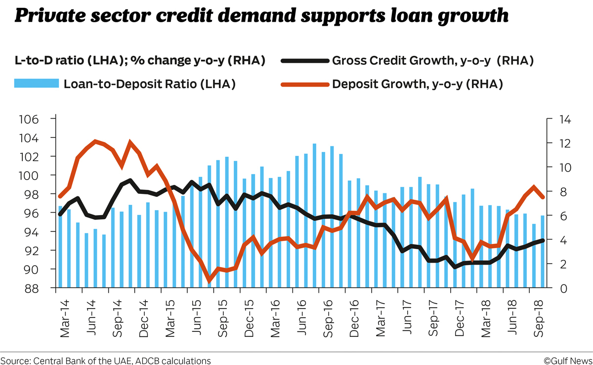 Private sector credit demand supports loan growth
