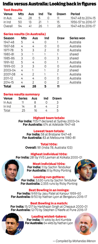India versus Australia Looking back in figures