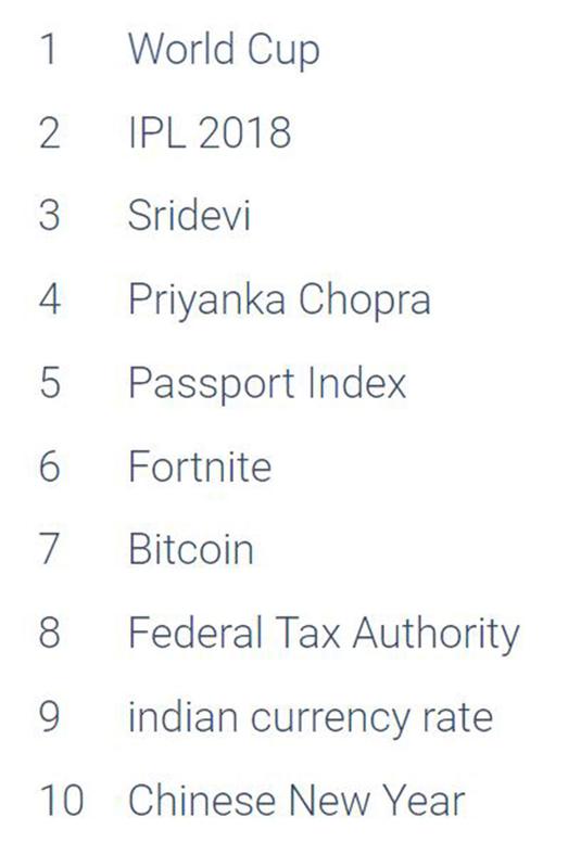 google trending searchces