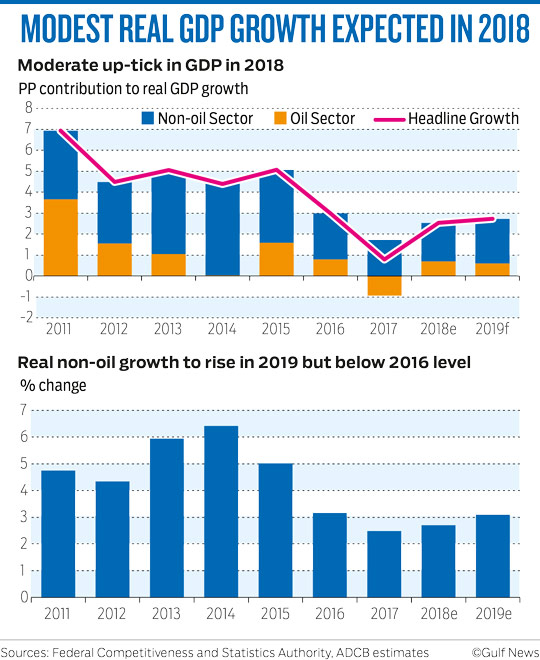 MODEST REAL GDP GROWTH EXPECTED IN 2018