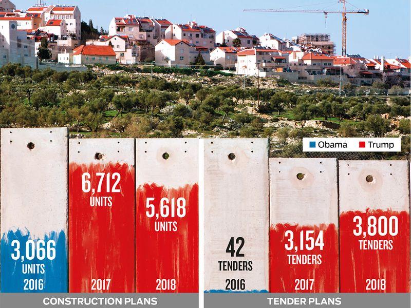 New data shows Israeli colony surge in east Jerusalem | Mena