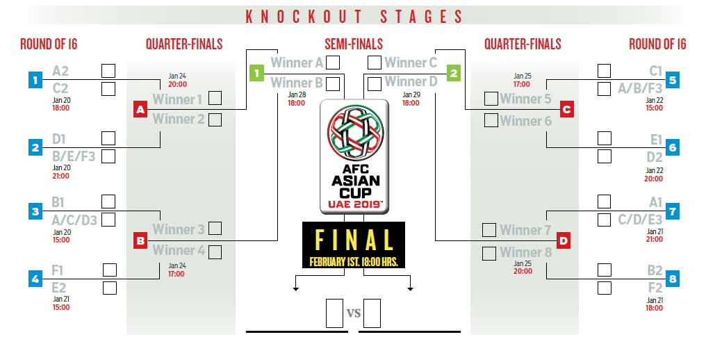 knockout stages