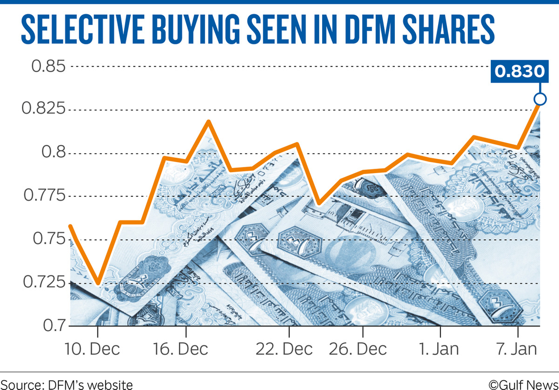 SELECTIVE BUYING SEEN IN DFM SHARES