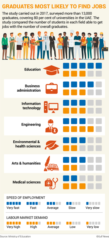 Graduates most likely to find jobs