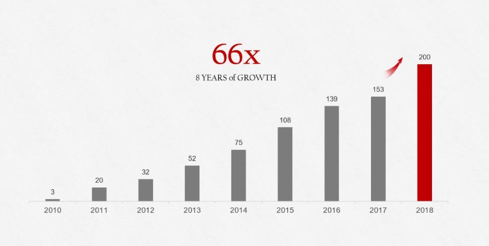 Huawei 2018 Growth