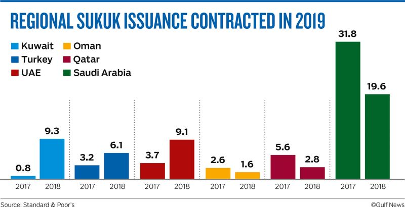 REGIONAL SUKUK ISSUANCE CONTRACTED IN 2019