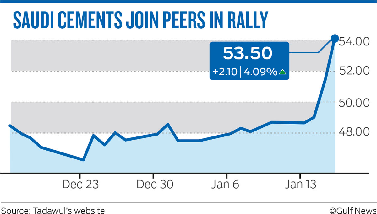 SAUDI CEMENTS JOIN PEERS IN RALLY