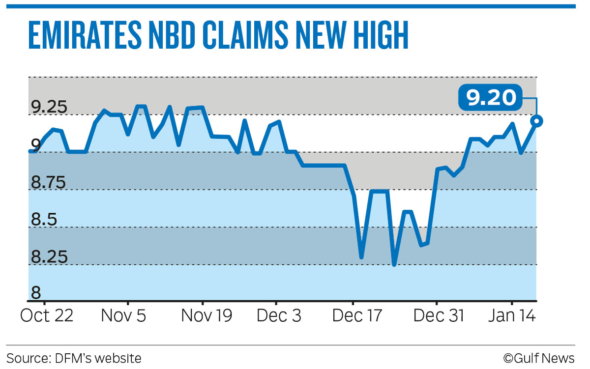 EMIRATES NBD CLAIMS NEW HIGH