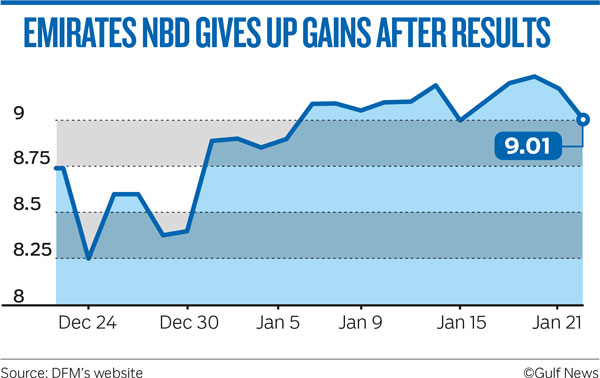 EMIRATES NBD GIVES UP GAINS AFTER RESULTS