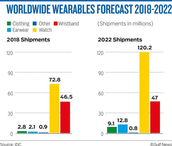 WORLDWIDE WEARABLES FORECAST 2018-2022