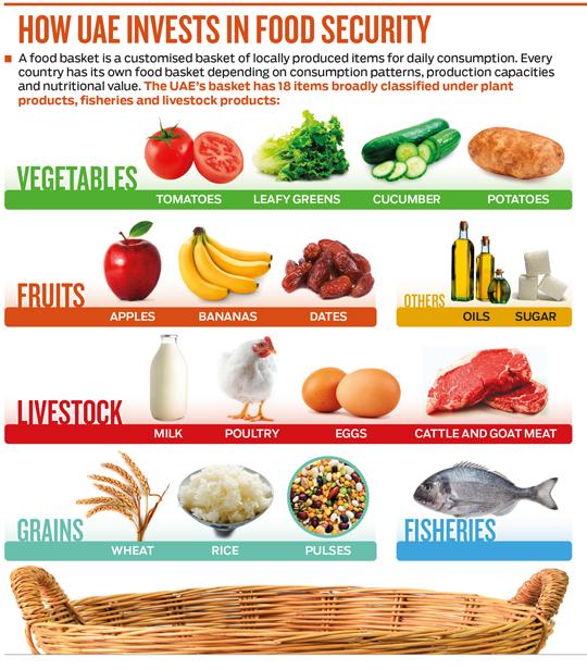 How UAE's food security agenda will impact you   Uae – Gulf News