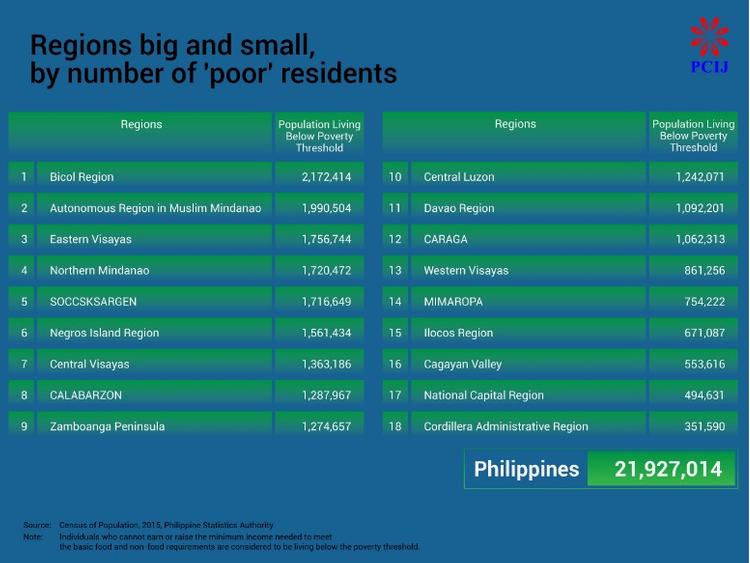 Pinoy: Where Filipinos endure extreme poverty, amidst a rich