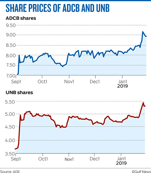 SHARE PRICES OF ADCB AND UNB