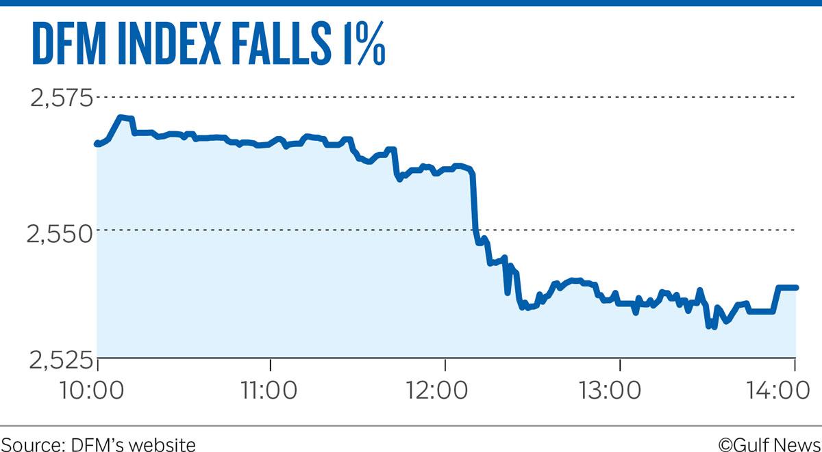 DFM INDEX FALLS 1%