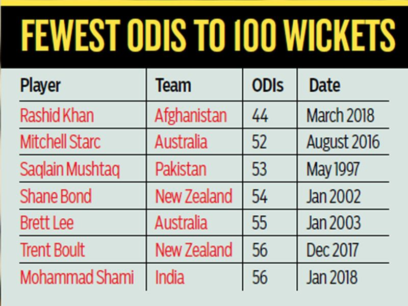 FEWEST ODIS TO 100 WICKETS