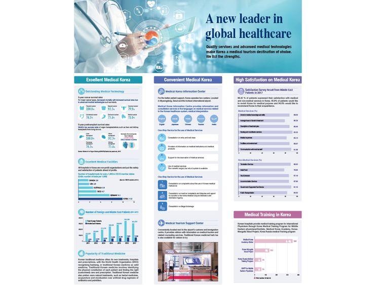 Korea on web