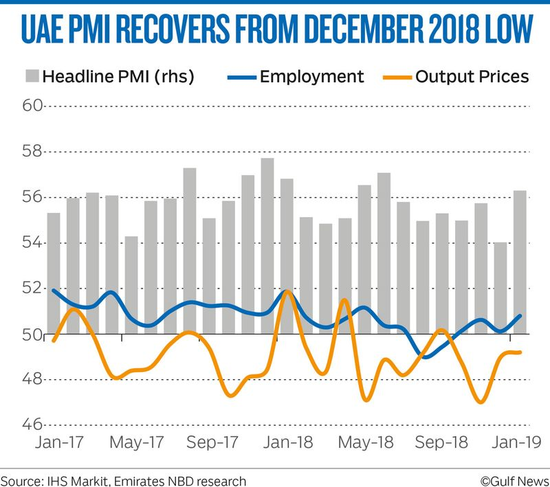 UAE PMI RECOVERS FROM DECEMBER 2018 LOW