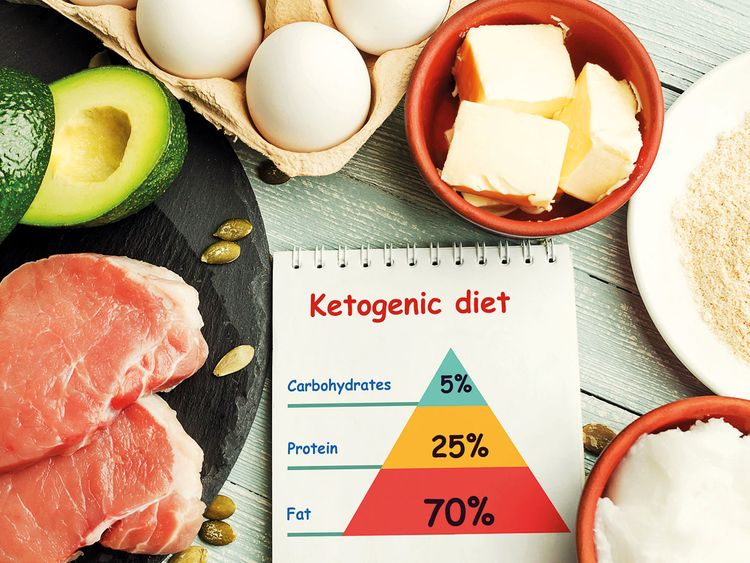 190206 ketogenic diet