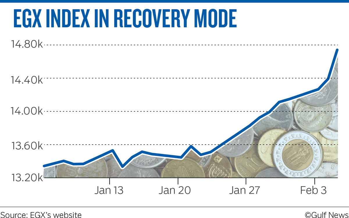 EGX INDEX IN RECOVERY MODE