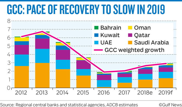 GCC PACE OF RECOVERY TO SLOW IN 2019