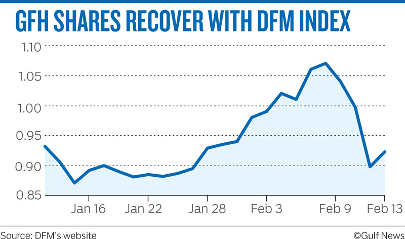 GFH SHARES RECOVER WITH DFM INDEX