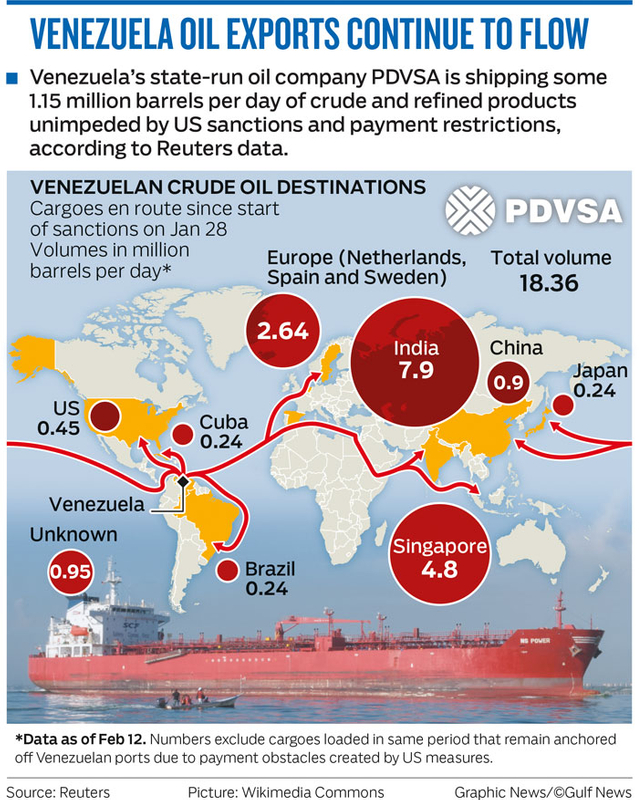 VENEZUELA OIL EXPORTS CONTINUE TO FLOW