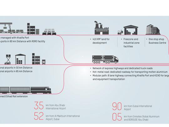 KIZAD infographic