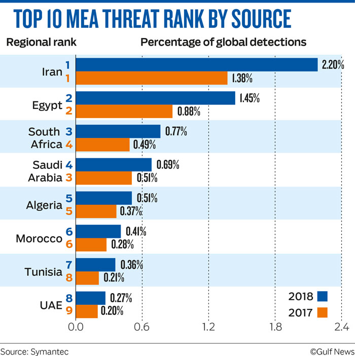 TOP 10 MEA THREAT RANK BY SOURCE