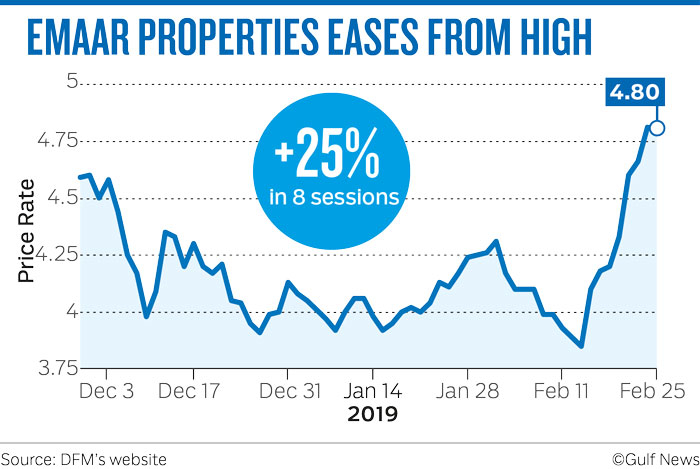 EMAAR PROPERTIES EASES FROM HIGH