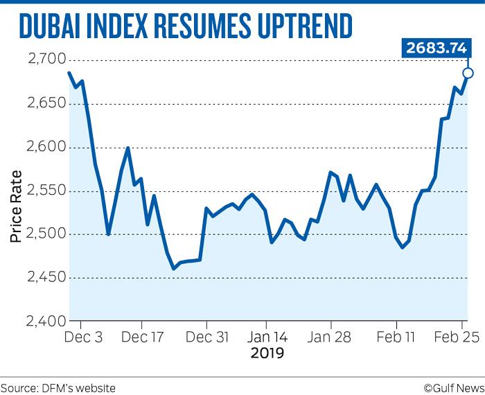 Dubai index 7