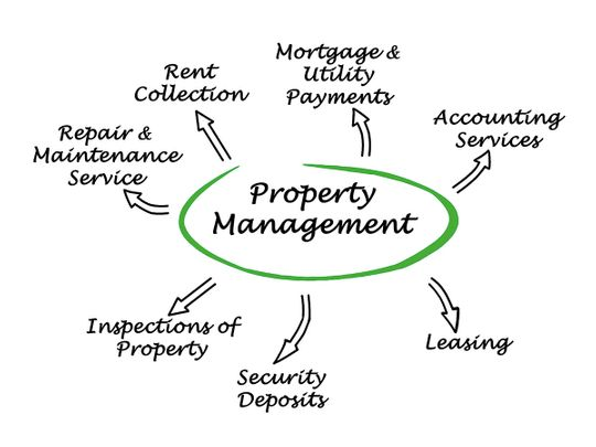 PW_190227_PROPERTY-MANAGEMENT_shutterstock_261276431-(Read-Only)